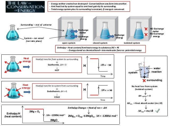 an experiment on hess law Experiment 5: heat of neutralization  what are some of the sources of error in the experiment show that hess's law is valid using the following equations.