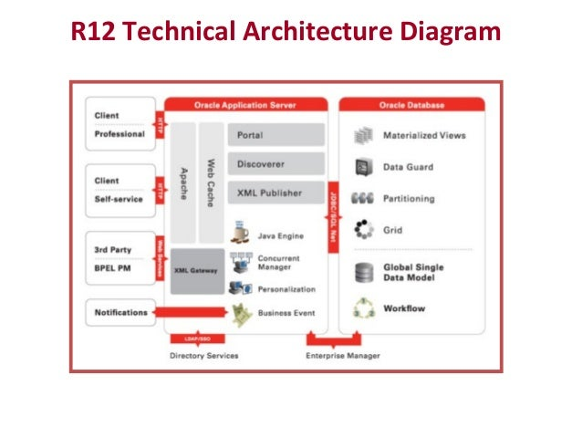 Oracle for Architecture oracle