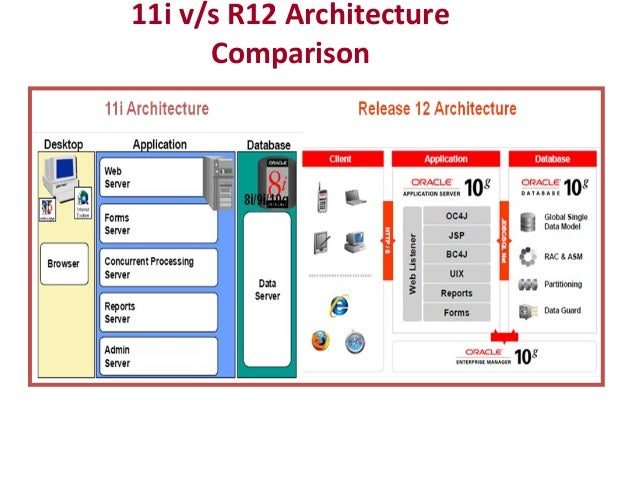 Oracle applications r12 architecture 11i vs r12 architecture comparison ccuart Image collections