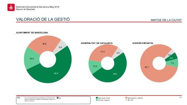 11 Baròmetre Semestral de Barcelona Maig 2016 Resum de Resultats 5,8 7,5 83,1 3,6 50,0 12,5 31,5 6,0 52,5 16,0 25,8 5,8 Mo...