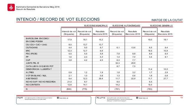 13 Baròmetre Semestral de Barcelona Maig 2016 Resum de Resultats A quin partit va votar en les darreres eleccionsa l'Ajunt...