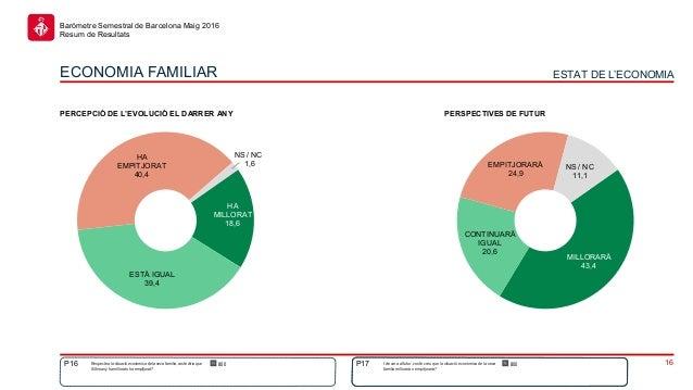 16 Baròmetre Semestral de Barcelona Maig 2016 Resum de Resultats HA MILLORAT 18,6 ESTÀ IGUAL 39,4 HA EMPITJORAT 40,4 NS / ...