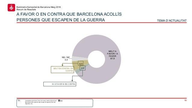 18 Baròmetre Semestral de Barcelona Maig 2016 Resum de Resultats MOLT A FAVOR / A FAVOR 87,8 2,5 6,5 NS / NC 3,3 Vostè est...