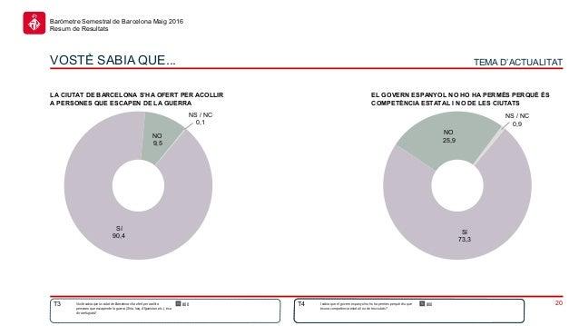 20 Baròmetre Semestral de Barcelona Maig 2016 Resum de Resultats Sí 73,3 NO 25,9 NS / NC 0,9 Vostè sabia que la ciutat de ...