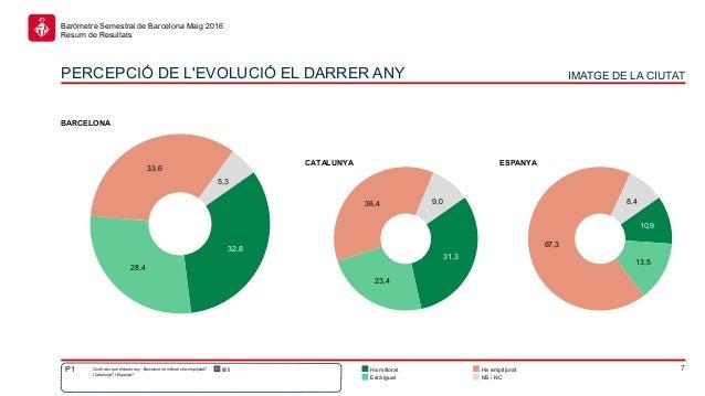 7 Baròmetre Semestral de Barcelona Maig 2016 Resum de Resultats 10,9 13,5 67,3 8,4 31,3 23,4 36,4 9,0 32,8 28,4 33,6 5,3 H...