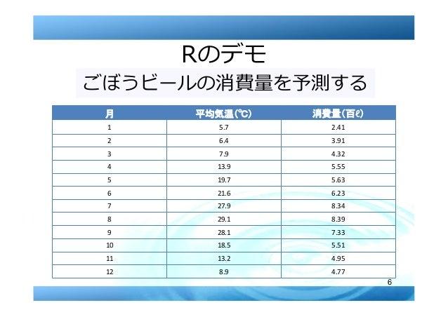 6 Rのデモ ごぼうビールの消費量を予測する 月 平均気温 消費量 百ℓ 1 5.7 2.41 2 6.4 3.91 3 7.9 4.32 4 13.9 5.55 5 19.7 5.63 6 21.6 6.23 7 27.9 8.34 8 29...