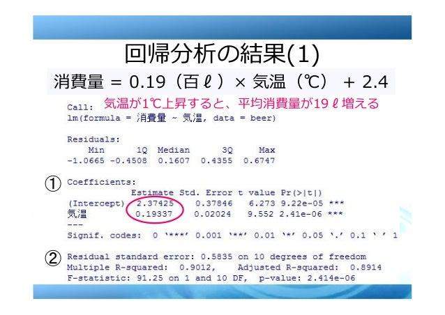 9 消費量 = 0.19(百ℓ)× 気温(℃) + 2.4 気温が1℃上昇すると、平均消費量が19ℓ増える 回帰分析の結果(1)