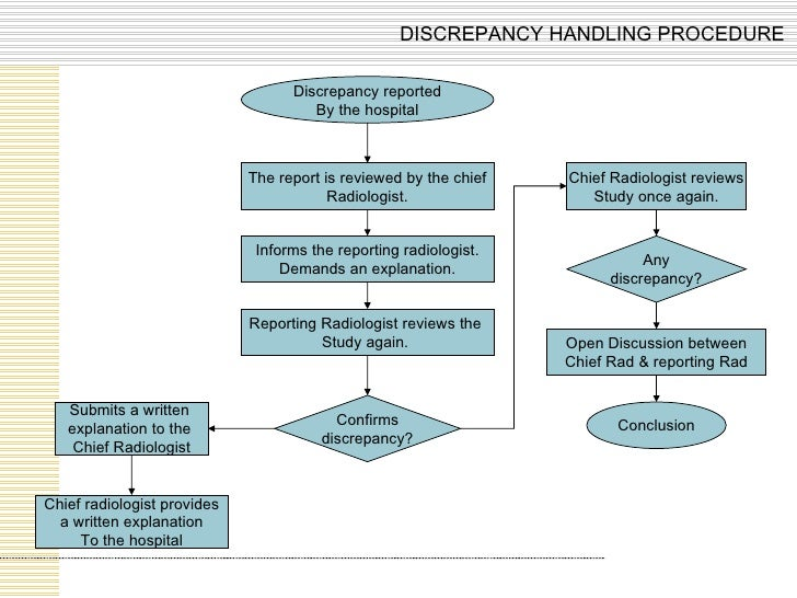 Discrepancy reported By the hospital The report is reviewed by the chief Radiologist. Informs the reporting radiologist. D...
