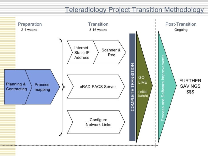 Teleradiology Project Transition Methodology Process mapping Planning & Contracting 2-4 weeks Transition Ongoing Post-Tran...