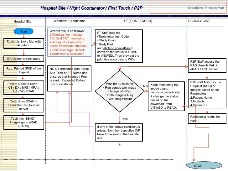 Operations:  Process Map Hospital Site / Night Coordinator / First Touch / P2P Hospital Site RADIOLOGIST Workflow  Coordin...