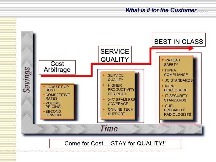 Cost Arbitrage SERVICE QUALITY BEST IN CLASS <ul><li>LOW SET UP SOST </li></ul><ul><li>COMPETITIVE RATES </li></ul><ul><li...