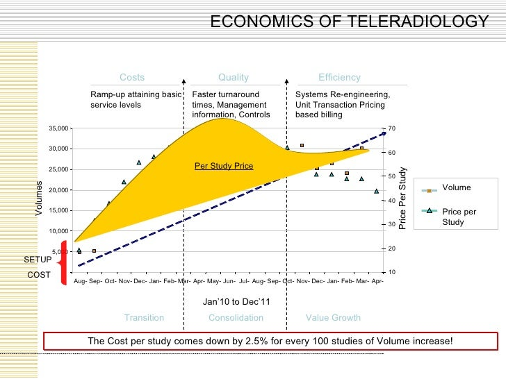 ECONOMICS OF TELERADIOLOGY The Cost per study comes down by 2.5% for every 100 studies of Volume increase! Per Study Price...
