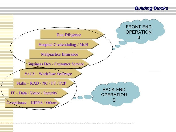 Compliance – HIPPA / Others IT – Data / Voice / Security Skills – RAD / NC / FT / P2P PACS  – Workflow Software Business D...