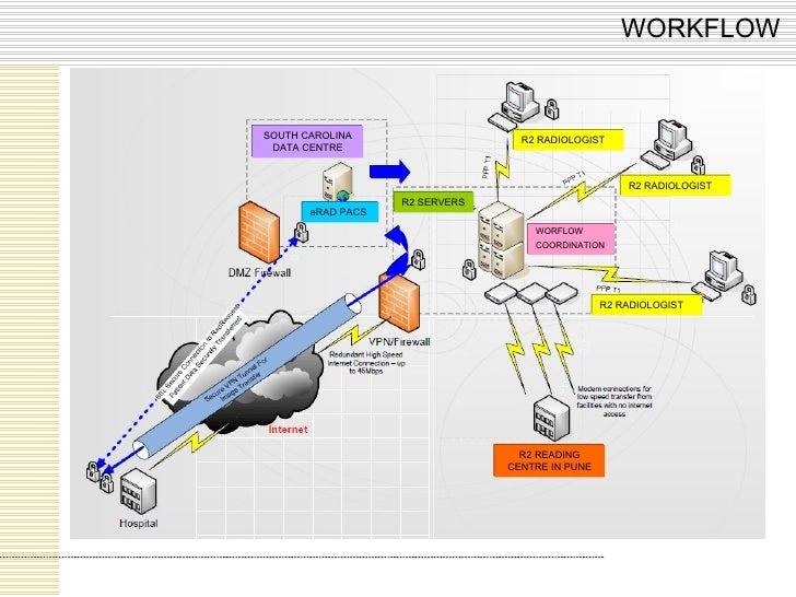 WORKFLOW eRAD PACS R2 RADIOLOGIST R2 RADIOLOGIST R2 RADIOLOGIST SOUTH CAROLINA DATA CENTRE R2 READING CENTRE IN PUNE R2 SE...