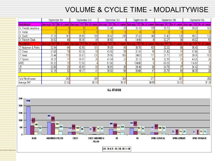 VOLUME & CYCLE TIME - MODALITYWISE