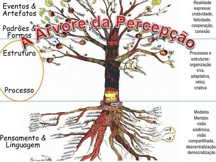 Eventos & Artefatos Padrões & Formas Estrutura Pensamento & Linguagem Processo Processos e estruturas: organização viva, a...