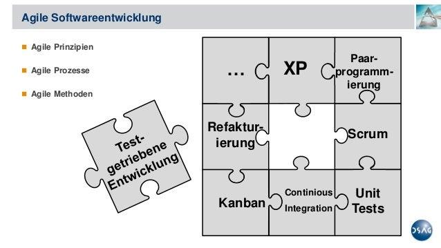 Test-getriebene Entwicklung in ABAP – Das Entwicklungsmodell der Zukunft Slide 3