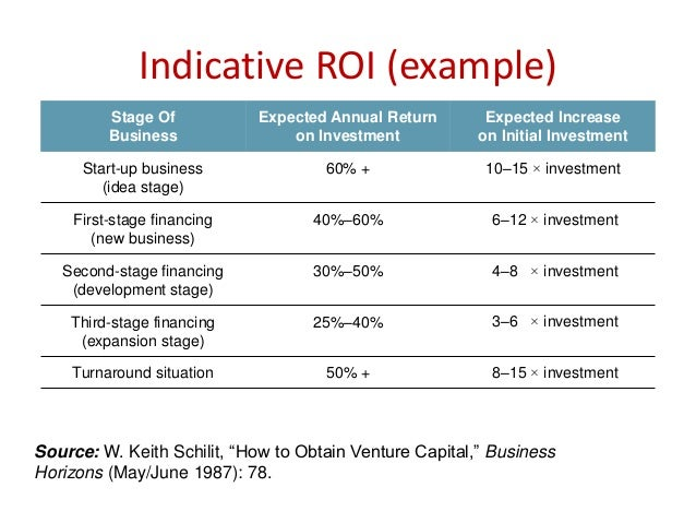 investment evaluation methods and required rate The rest is paid for with equity at a required rate of return  due to the large capital investment typically required to purchase a large  other methods,.