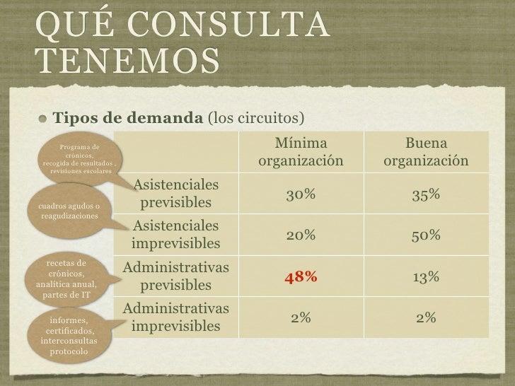 Gesti n de la consulta for Consulta demanda de empleo