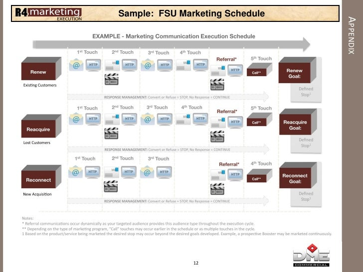 R Marketing Execution Overview Using Fsu Samples