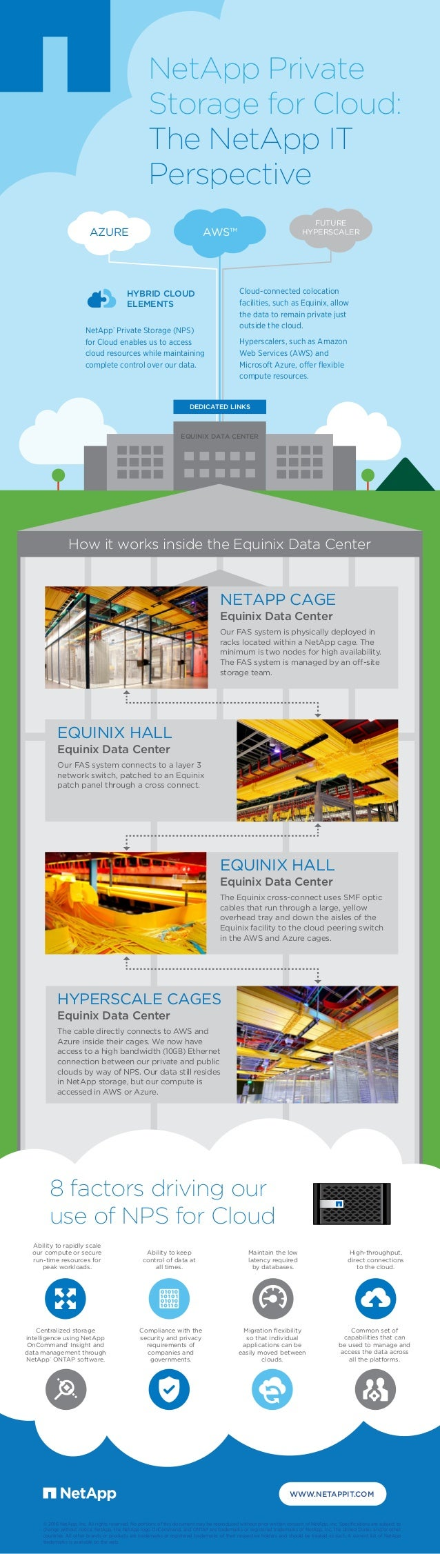 WWW.NETAPPIT.COM © 2016 NetApp, Inc. All rights reserved. No portions of this document may be reproduced without prior wri...