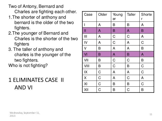 Wednesday, September 11, 2013 11 1 ELIMINATES CASE II AND VI Two of Antony, Bernard and Charles are fighting each other. 1...
