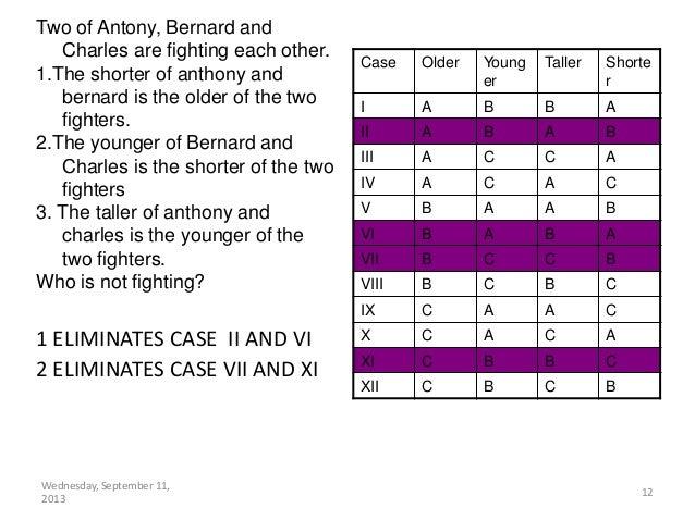 Wednesday, September 11, 2013 12 1 ELIMINATES CASE II AND VI 2 ELIMINATES CASE VII AND XI Two of Antony, Bernard and Charl...