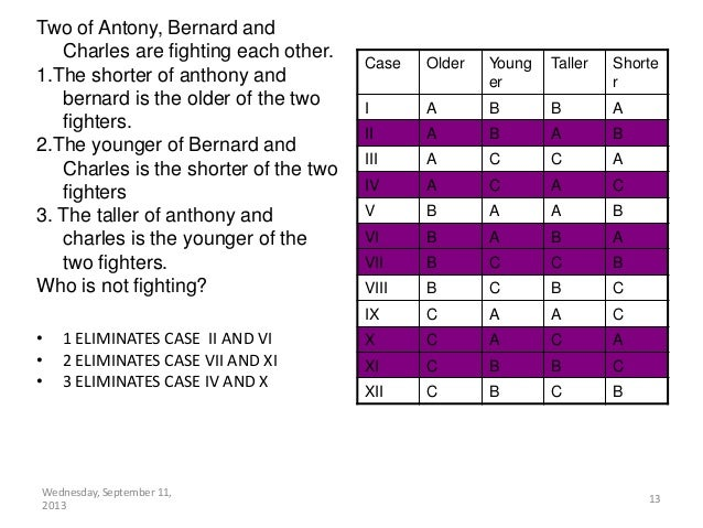 Wednesday, September 11, 2013 13 • 1 ELIMINATES CASE II AND VI • 2 ELIMINATES CASE VII AND XI • 3 ELIMINATES CASE IV AND X...