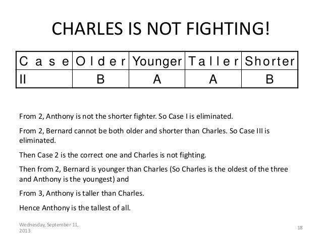 Wednesday, September 11, 2013 18 C a s e O l d e r Younger T a l l e r Shorter II B A A B From 2, Anthony is not the short...