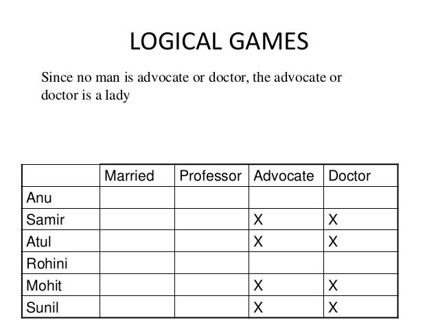 LOGICAL GAMES Since no man is advocate or doctor, the advocate or doctor is a lady Married Professor Advocate Doctor Anu S...