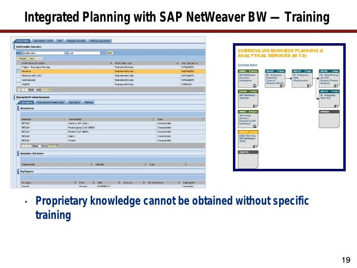 SAP BPC | SAP Business Planning & Consolidation