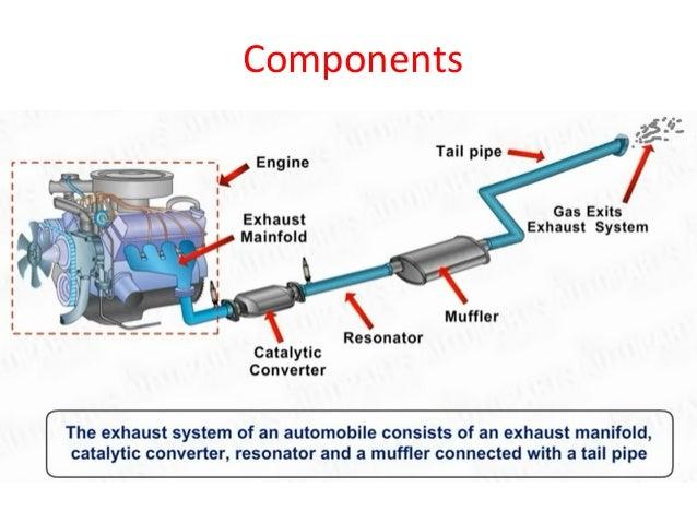 automobile exhaust system rh slideshare net Walker Exhaust Diagrams main engine exhaust valve diagram