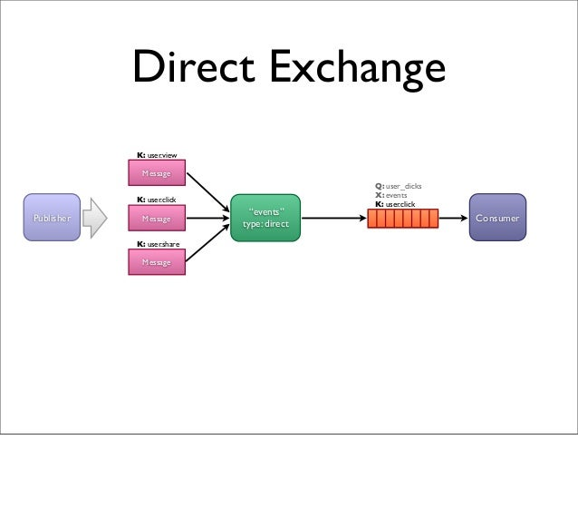 """Direct Exchange """"events"""" type: direct Q: user_clicks X: events K: user.click Message Publisher Consumer K: user.view Messa..."""