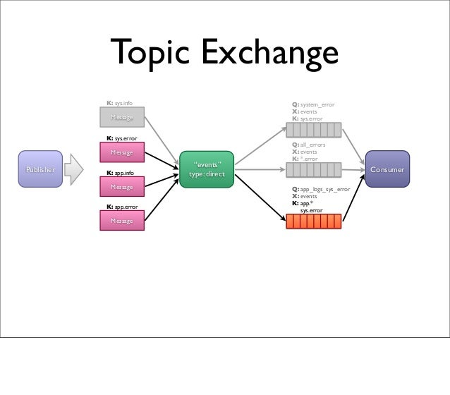 """Topic Exchange """"events"""" type: direct Q: all_errors X: events K: *.error Message Publisher Consumer K: sys.info Message K: ..."""