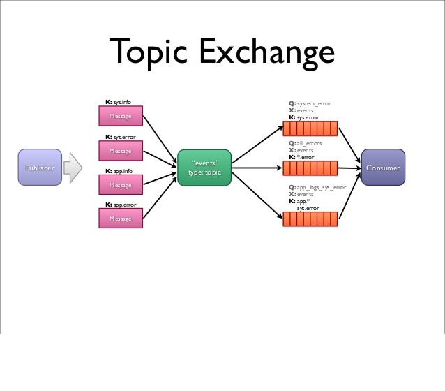 """Topic Exchange """"events"""" type: topic Q: all_errors X: events K: *.error Message Publisher Consumer K: sys.info Message K: s..."""