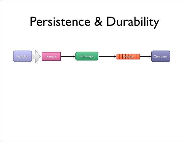 Persistence & Durability exchangeMessagePublisher ConsumerQueues