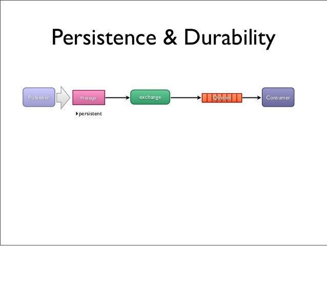 Persistence & Durability exchangeMessagePublisher ConsumerQueues ‣persistent