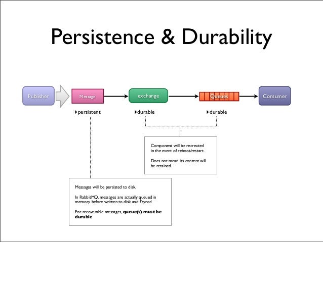 Persistence & Durability exchangeMessagePublisher ConsumerQueues ‣persistent ‣durable ‣durable Component will be recreated...