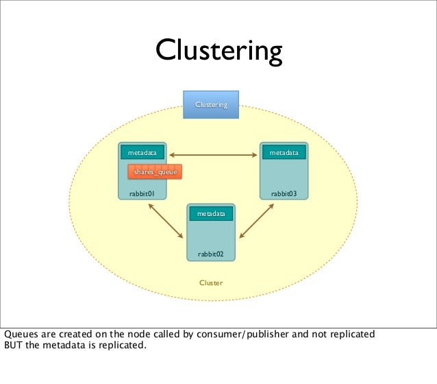 metadata Clustering Clustering shares_queue metadata metadata rabbit01 rabbit03 rabbit02 Cluster Queues are created on the...