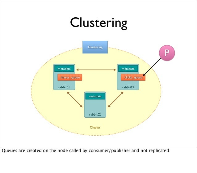 metadata Clustering Clustering shares_queue metadata metadata rabbit01 rabbit03 rabbit02 Cluster P clicks_queue Queues are...
