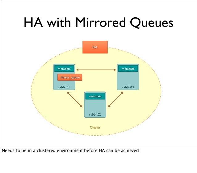 HA with Mirrored Queues metadata shares_queue metadata metadata shares_queue rabbit01 rabbit03 rabbit02 Cluster HA Needs t...