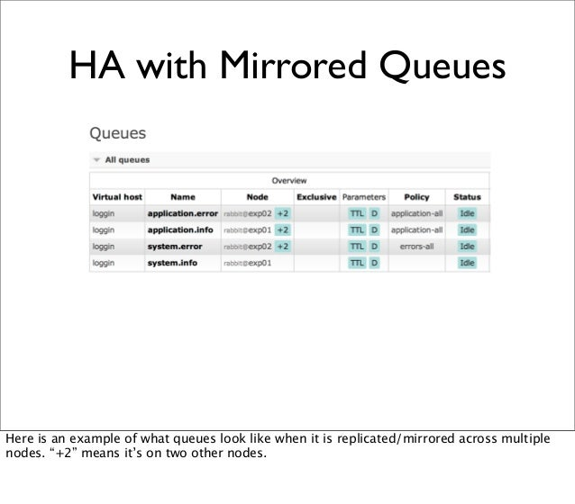 HA with Mirrored Queues Here is an example of what queues look like when it is replicated/mirrored across multiple nodes. ...