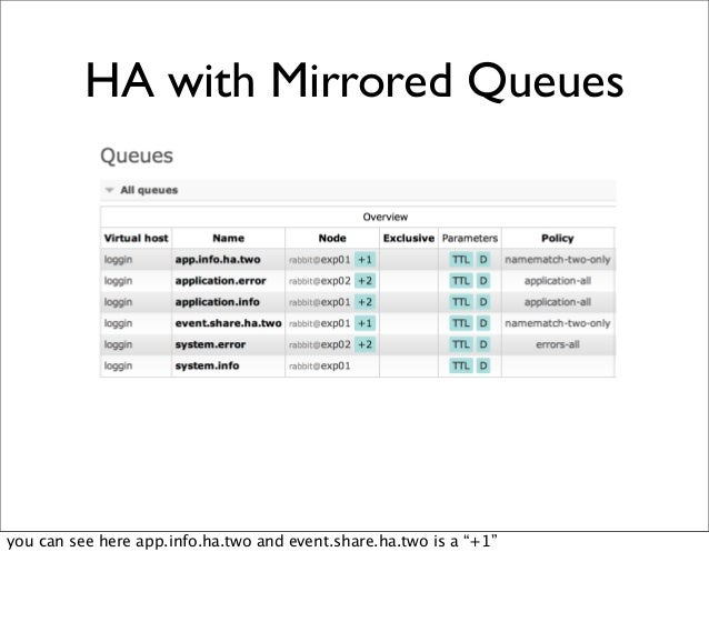 """HA with Mirrored Queues you can see here app.info.ha.two and event.share.ha.two is a """"+1"""""""