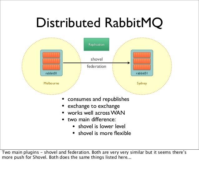 Distributed RabbitMQ Replication SydneyMelbourne rabbit01 rabbit01 shovel federation • consumes and republishes • exchange...