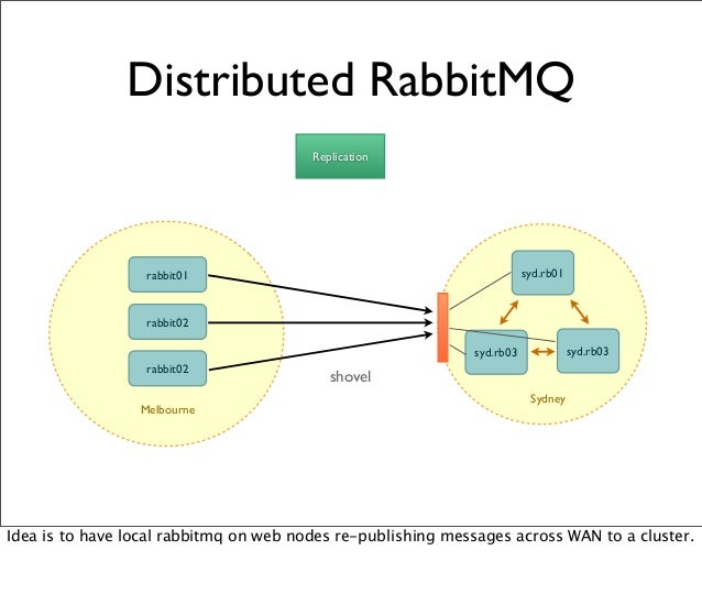 Distributed RabbitMQ Replication shovel Melbourne rabbit01 rabbit02 rabbit02 Sydney syd.rb01 syd.rb03syd.rb03 Idea is to h...