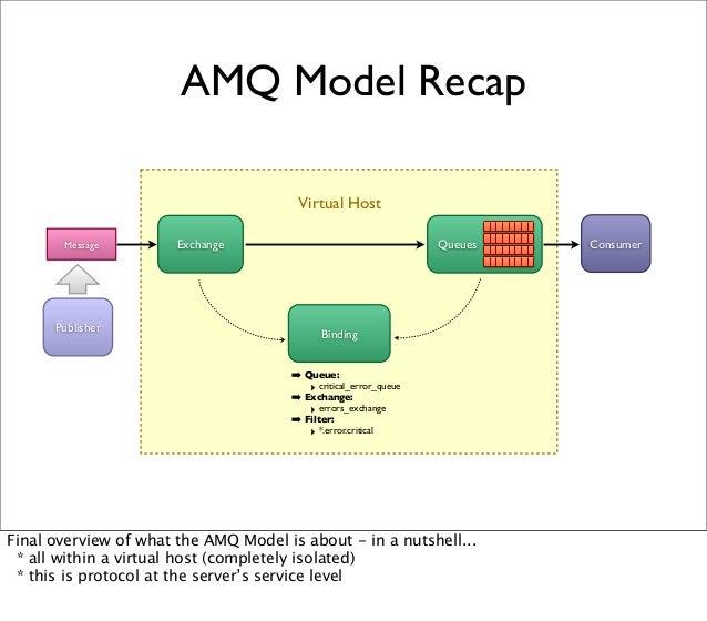 Virtual Host QueuesExchange Binding AMQ Model Recap ➡ Queue: ‣ critical_error_queue ➡ Exchange: ‣ errors_exchange ➡ Filter...