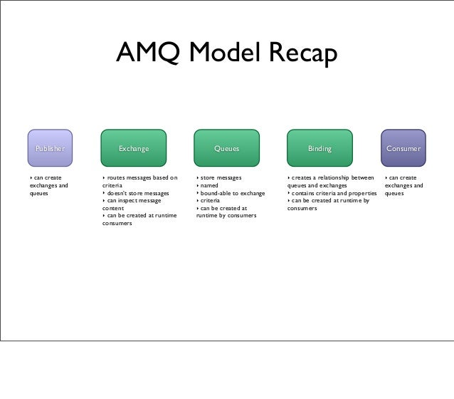 QueuesExchange Binding AMQ Model Recap Publisher Consumer ‣ creates a relationship between queues and exchanges ‣ contains...