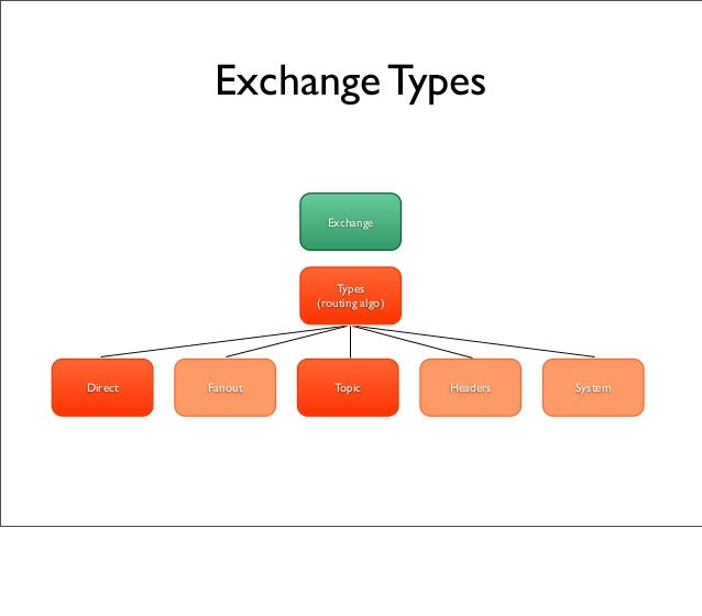 Fanout Topic Headers System Exchange Types (routing algo) Direct Exchange Types
