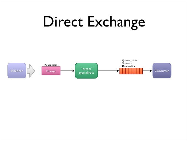 """Direct Exchange """"events"""" type: direct Q: user_clicks X: events K: user.click MessagePublisher Consumer K: user.click"""