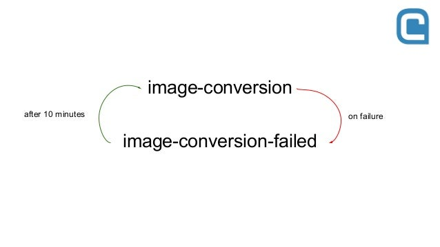 image-conversion image-conversion-failed on failureafter 10 minutes consumerproducer exchange: amq.direct routing key: ima...